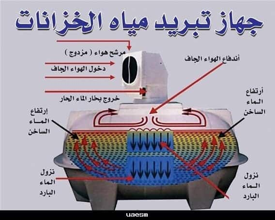 جهاز تبريد مياه الخزانات